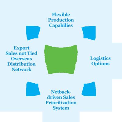 Create An Optimal Enterprise Mannequin For Profitable Development And Success